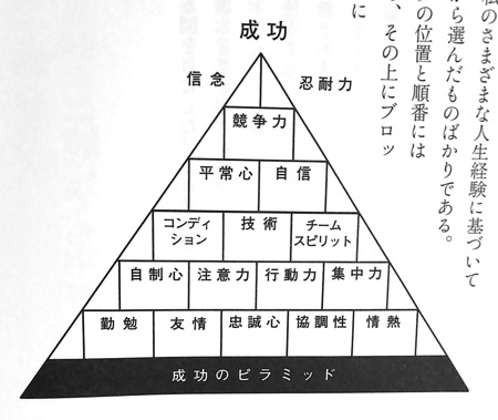 成功のピラミッドP120