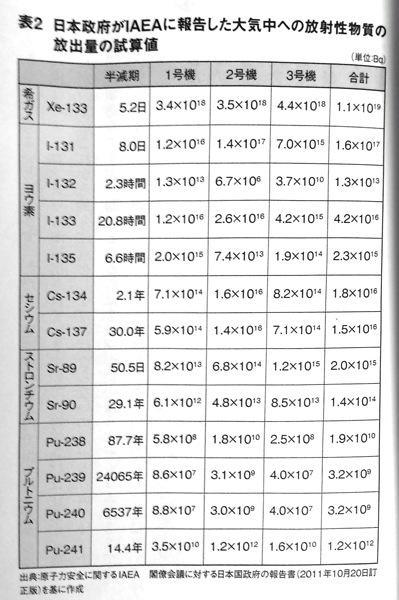 大気中への放射性物質放出量P61