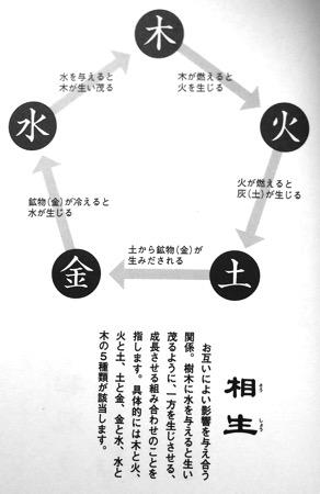 風水五行 相生の図P7