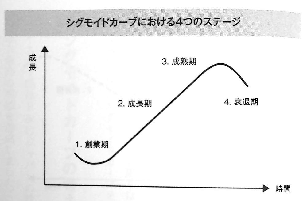 シグモイドカーブにおける4つのステージ第3章P151