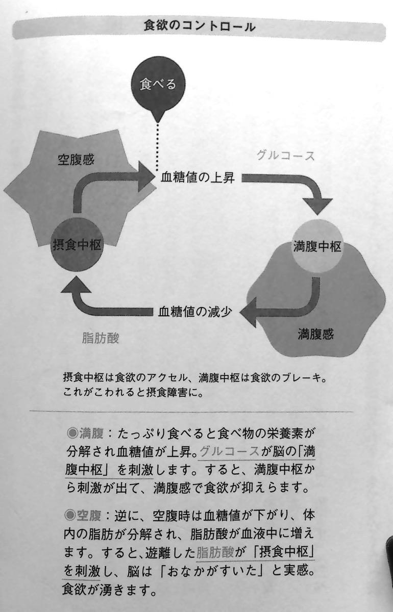 食欲のコントロール 第2章P72