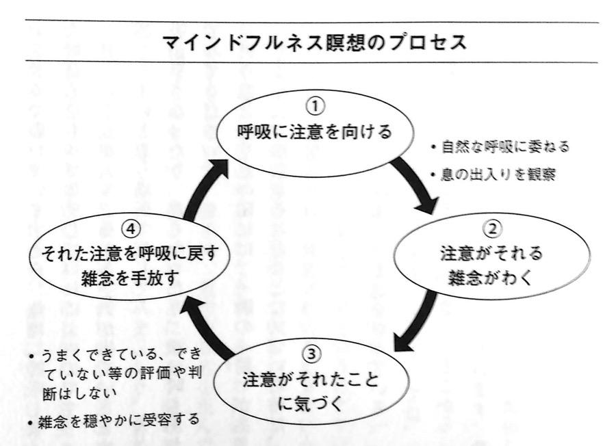マインドフルネス瞑想のプロセス 第3章