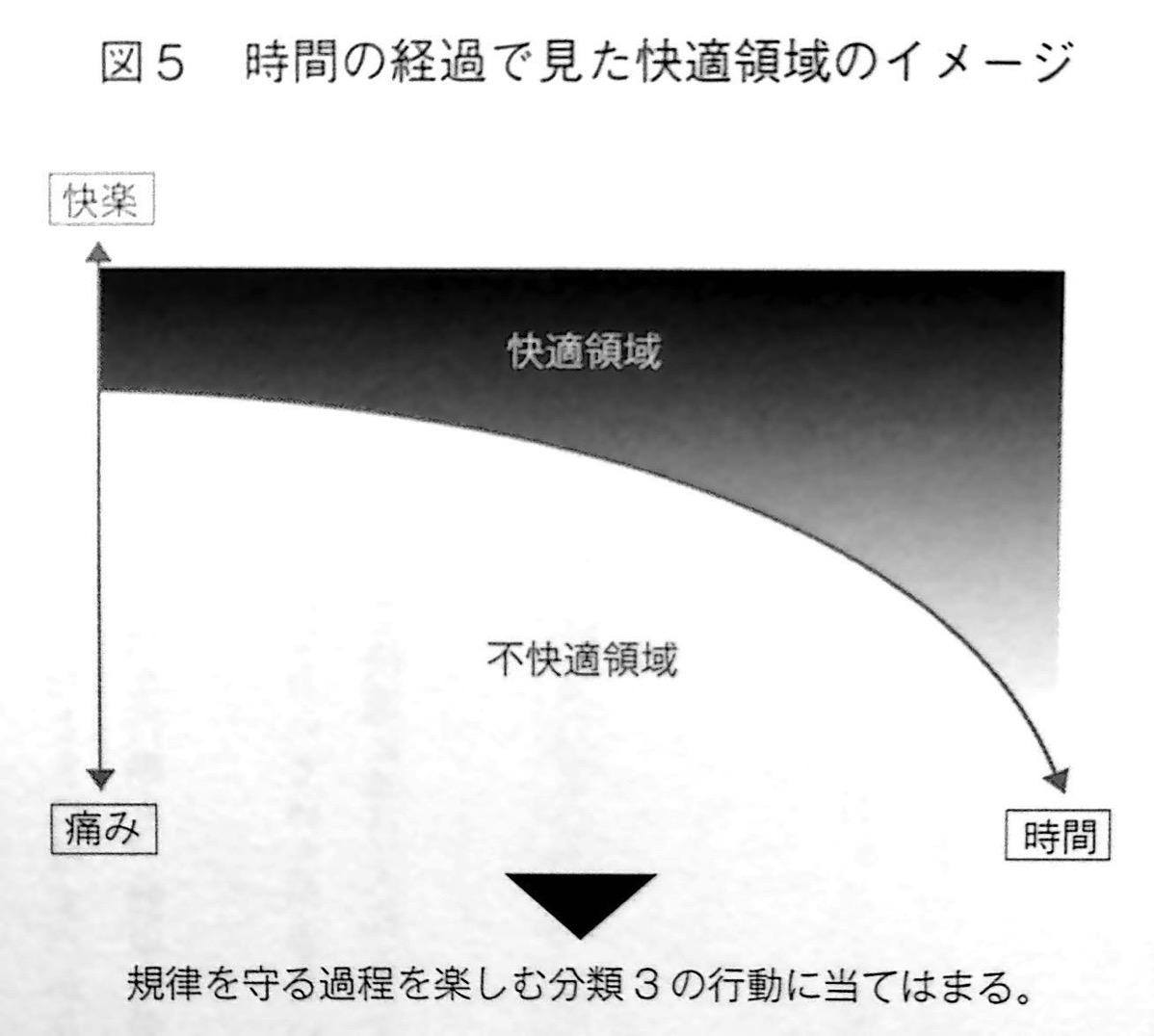 時間経過で見た快適領域のイメージ 第2章 P91