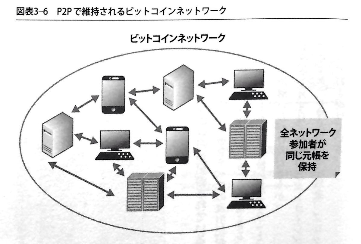 P2Pで維持されるビットコインネットワーク 第3章P117