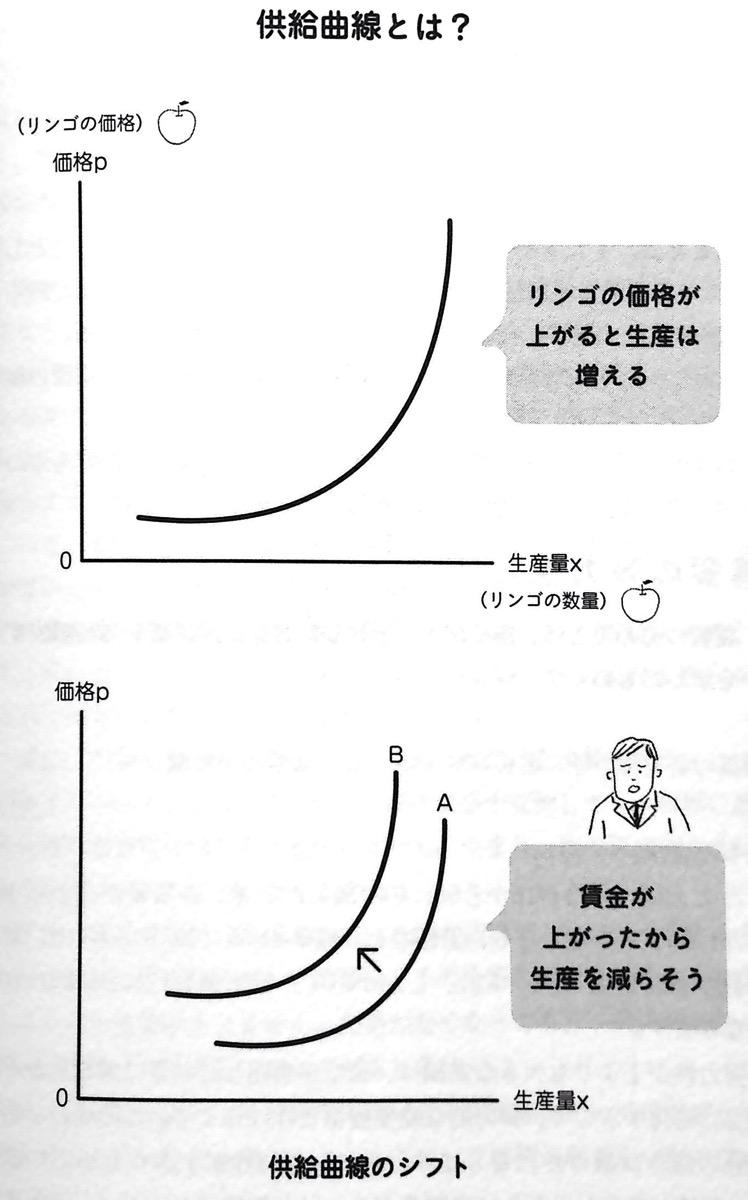 供給曲線とは 2 02P33