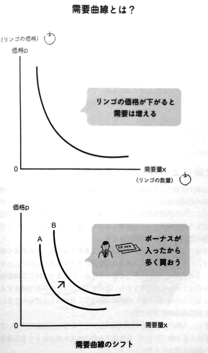 需要曲線とは 2−02P31