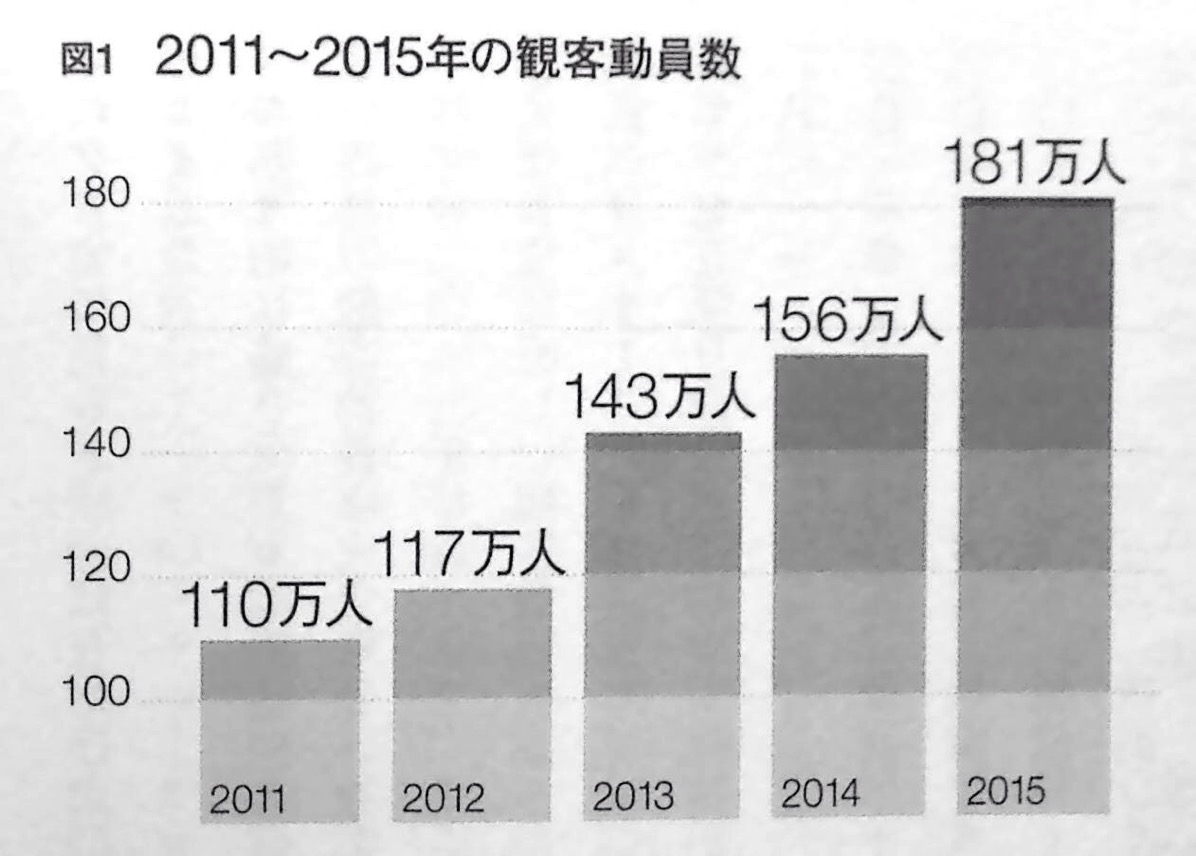 2011 2015年の観客動員数 第1章P16