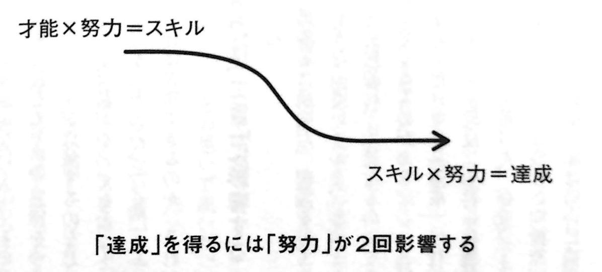 達成 を得るのに 努力 は2回影響する 第3章P70