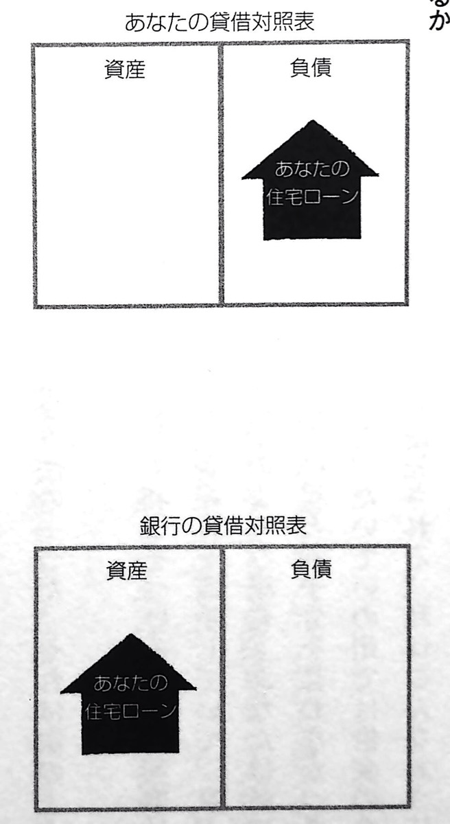 図32 貸借対照表はどこでバランスがとれているか P167第六章