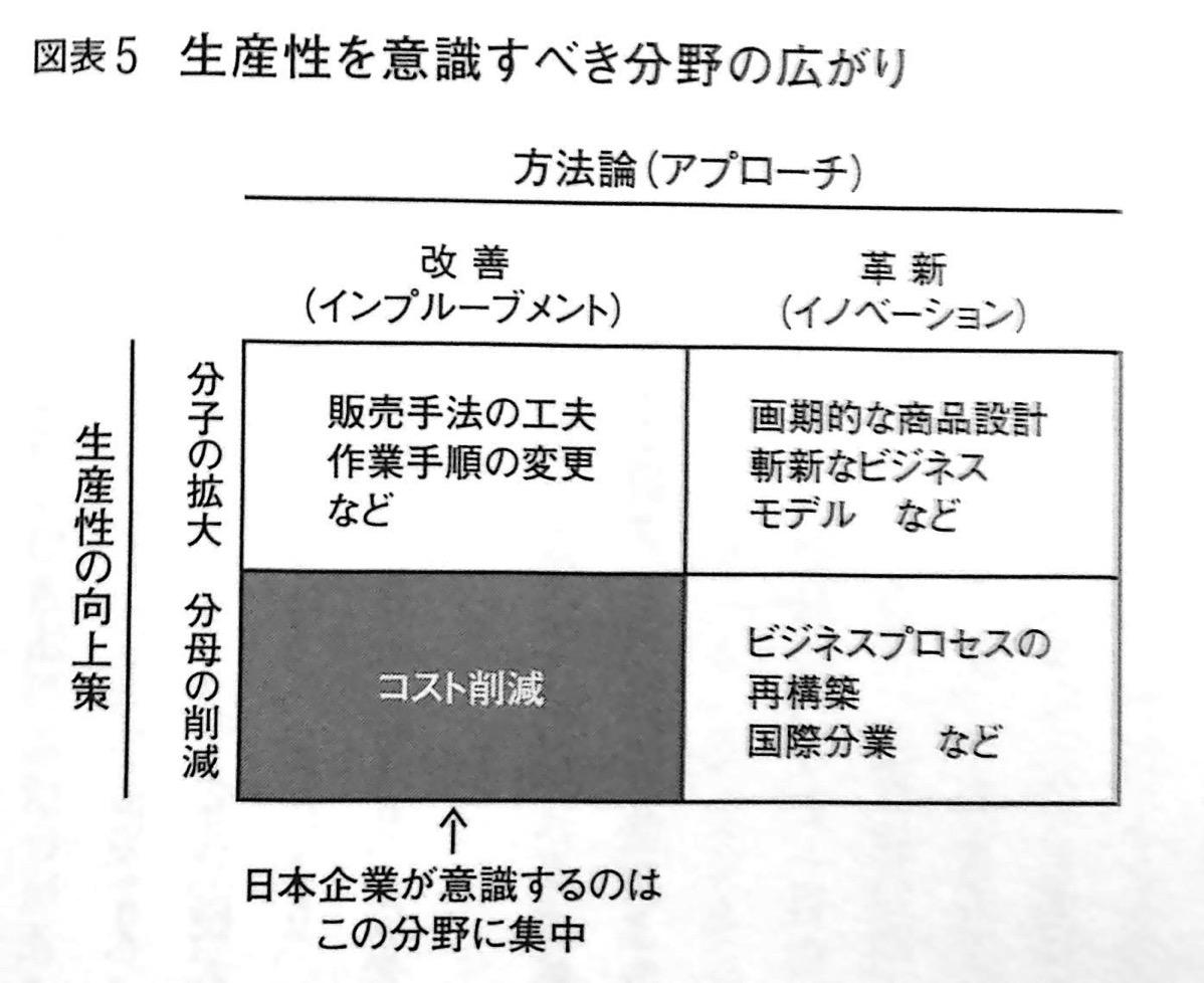 生産性を意識すべき分野の広がり P44 第1章