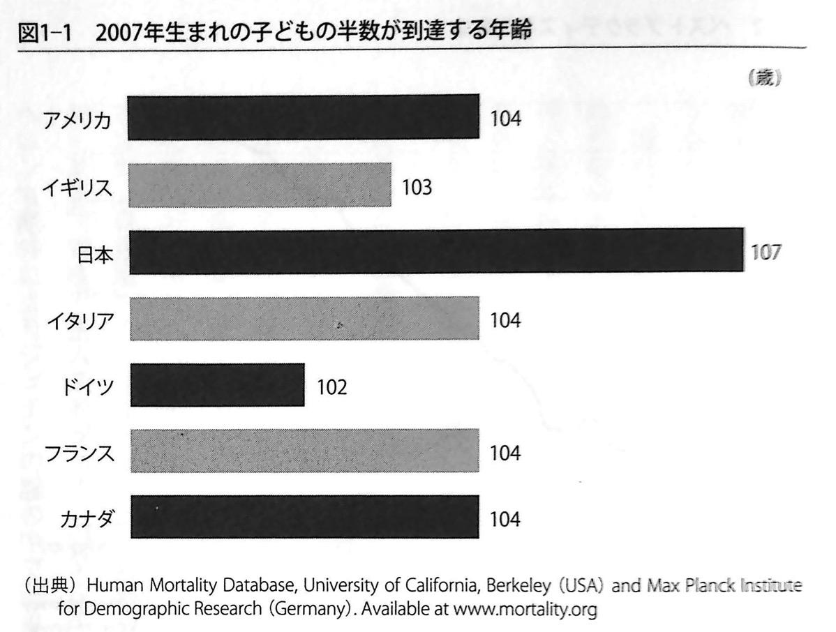 図1-1 2007年生まれの子どもの半数が到達する年齢 第1章 P41