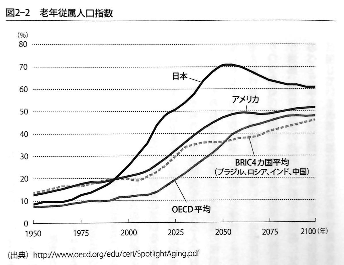図2-2 老年従属人口指数 第2章 P69
