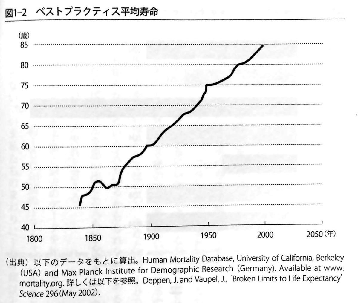 図1-2 ベストプラクティス平均寿命 第1章 P42