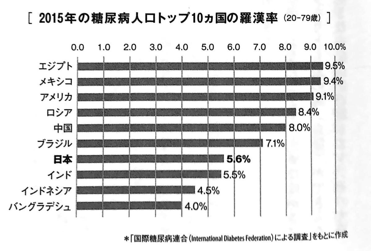 2015年の糖尿病人口トップ10カ国の罹患率 第2部P65