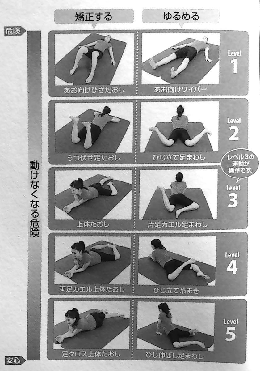 背骨コンディショニングの基本運動 第1部P64