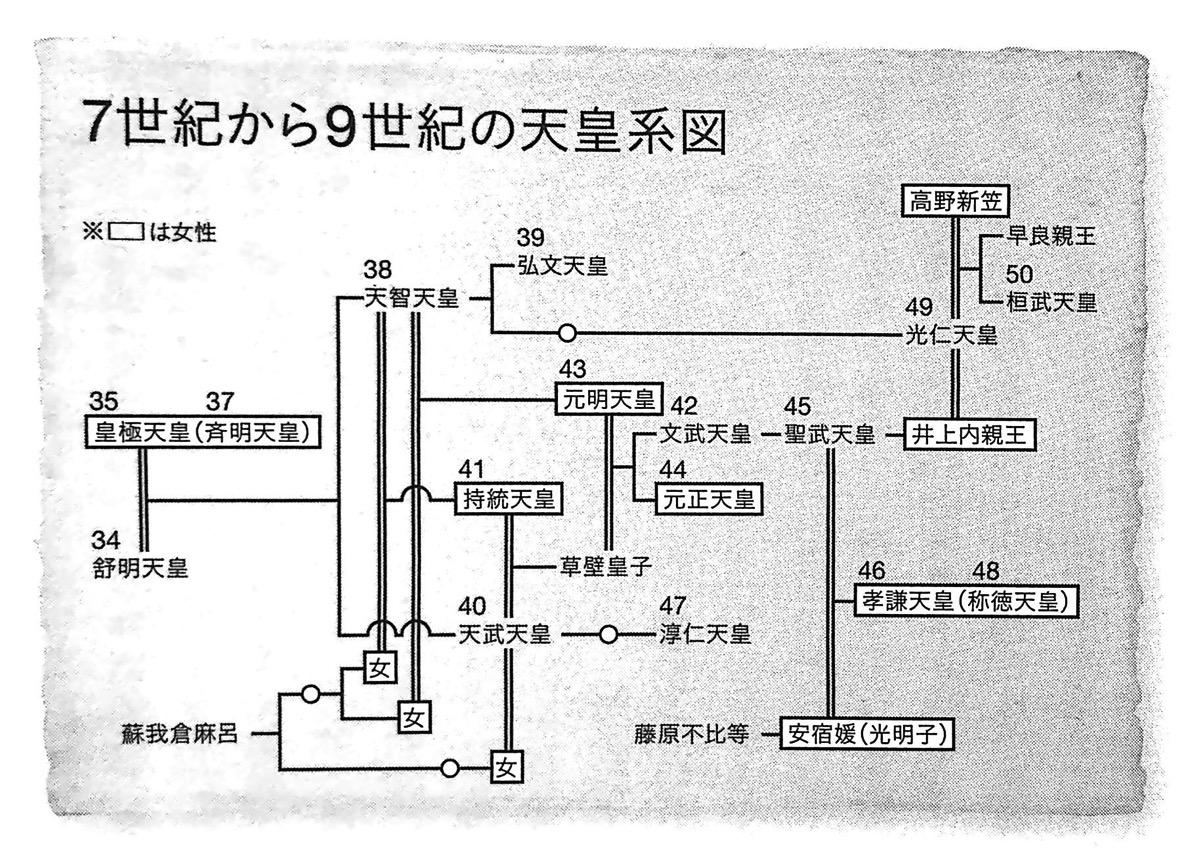図1 7世紀から9世紀の天皇系図 第1章P21