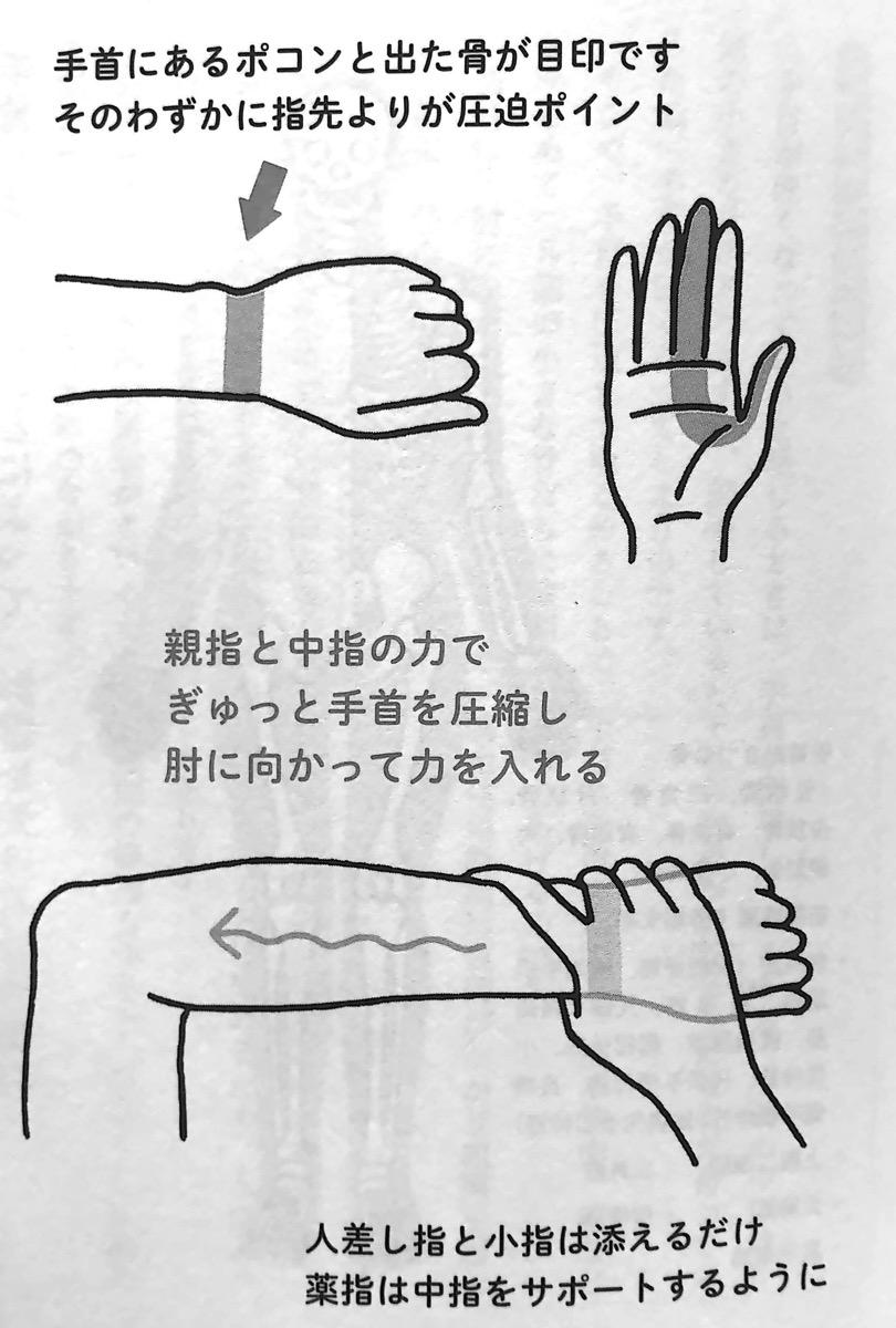 図1 1 手首のゆるめ方 第2章P83