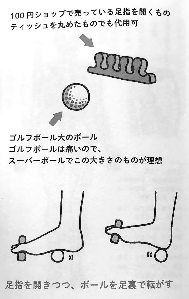 図2 1 足首のゆるめ方 第2章P87