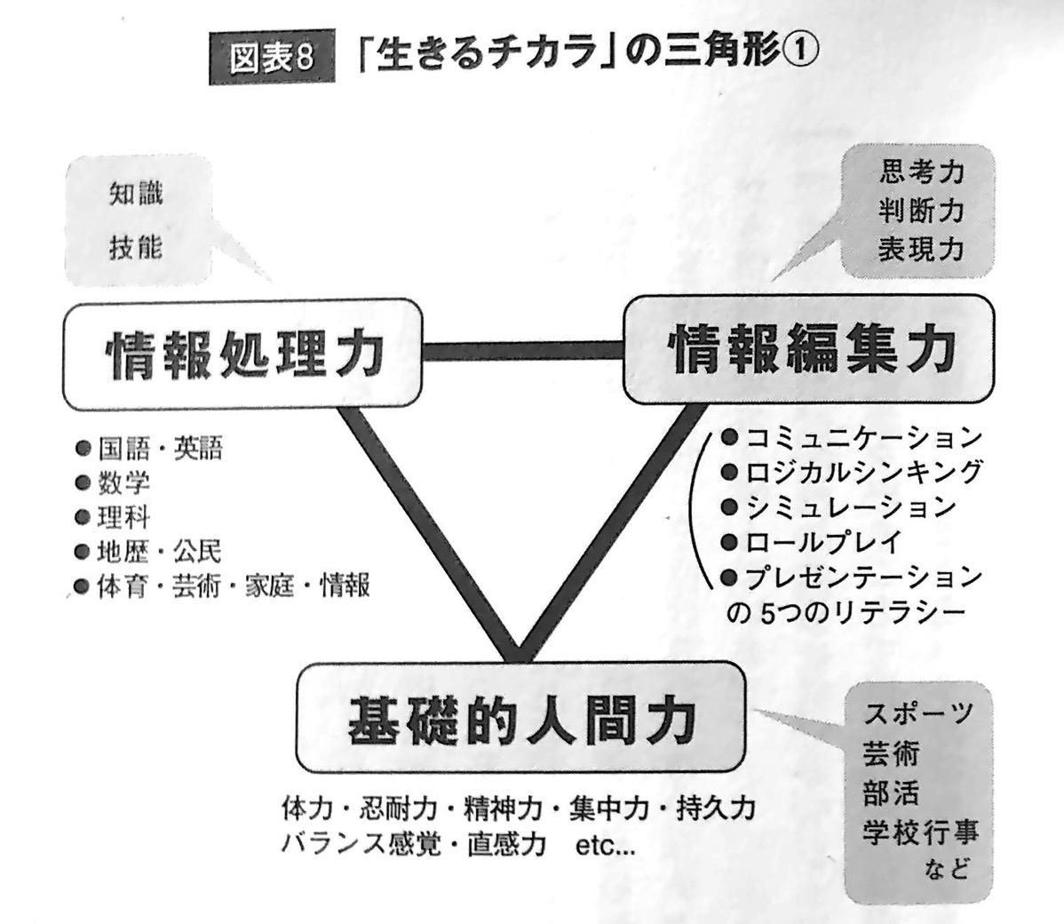 図表8 生きるチカラ の三角形① 第2章P39