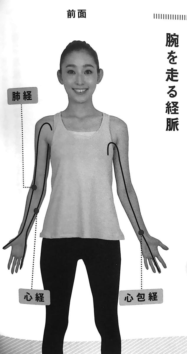 図1 腕を走る経脈 前面 第2章P56