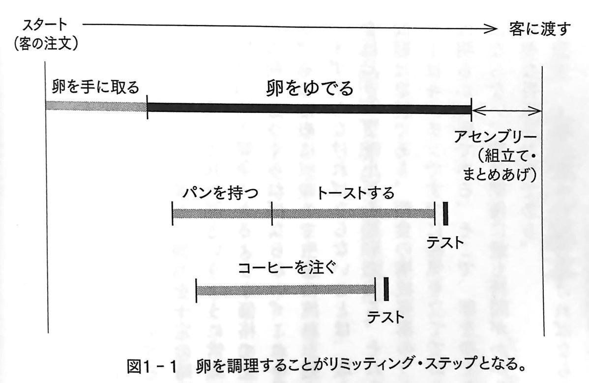図1−1卵を調理することがリミッティング ステップとなる 第1章P42