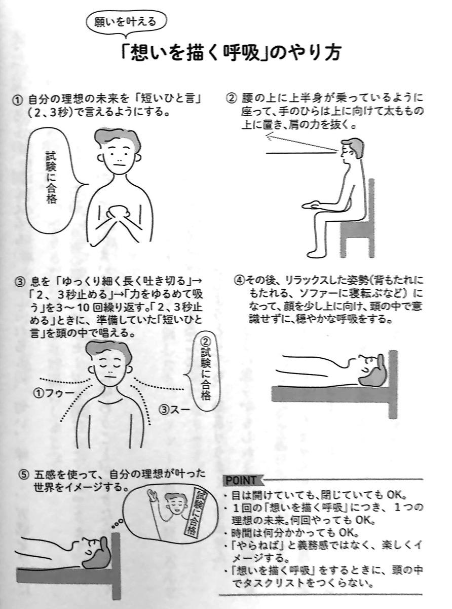 図4 思いを描く呼吸 のやり方 願の章P238
