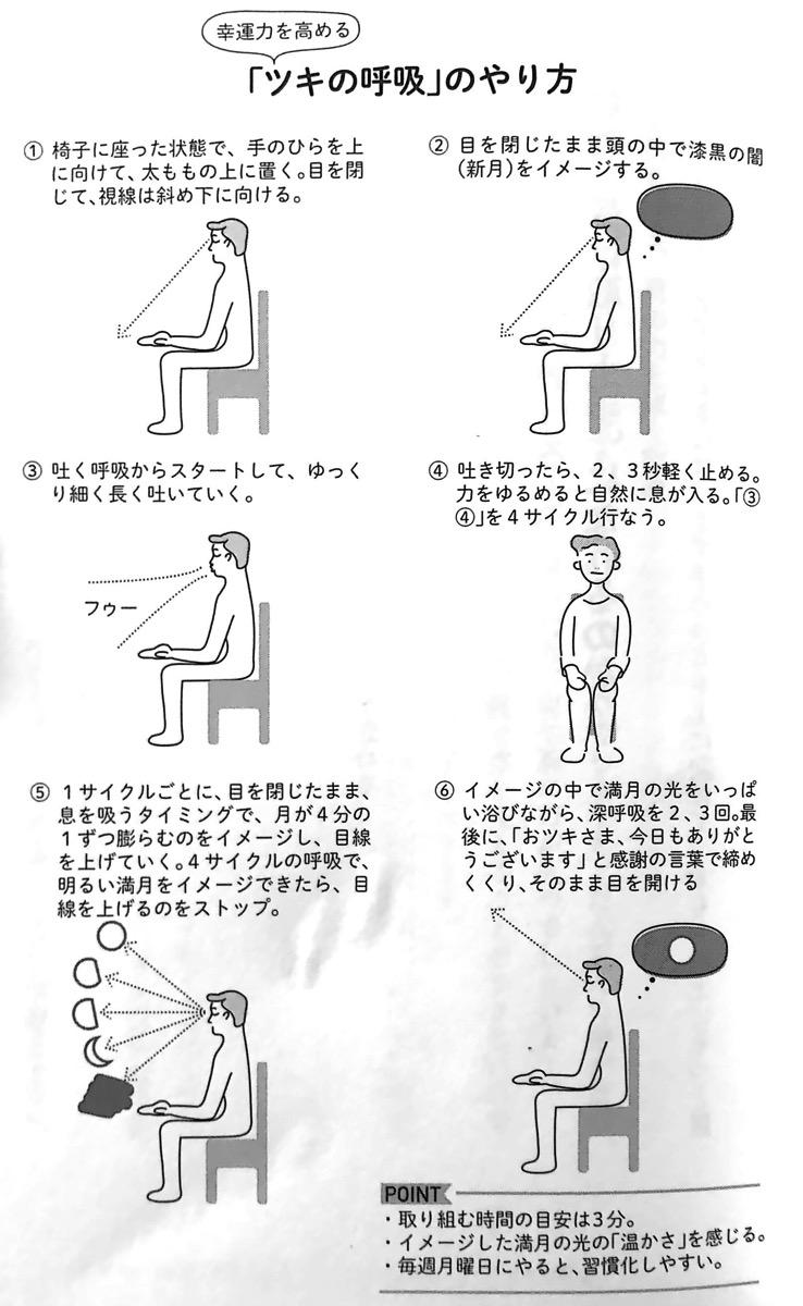図1 ツキの呼吸法 のやり方 心の章P58