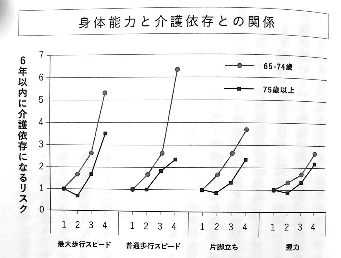 図2 身体能力と介護依存との関係 第3章P183