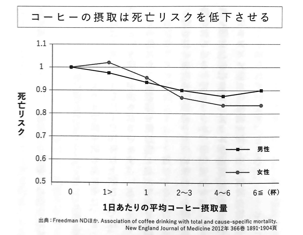 図1 コーヒーの摂取は死亡リスクを低下させる 第1章P17