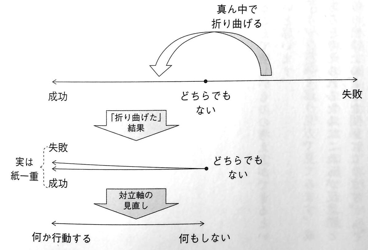 図1 成功 と 失敗 の構図 第3章P94