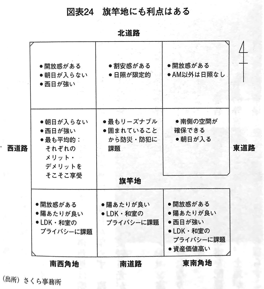 図表24 旗竿地にも利点はある 第5章P156