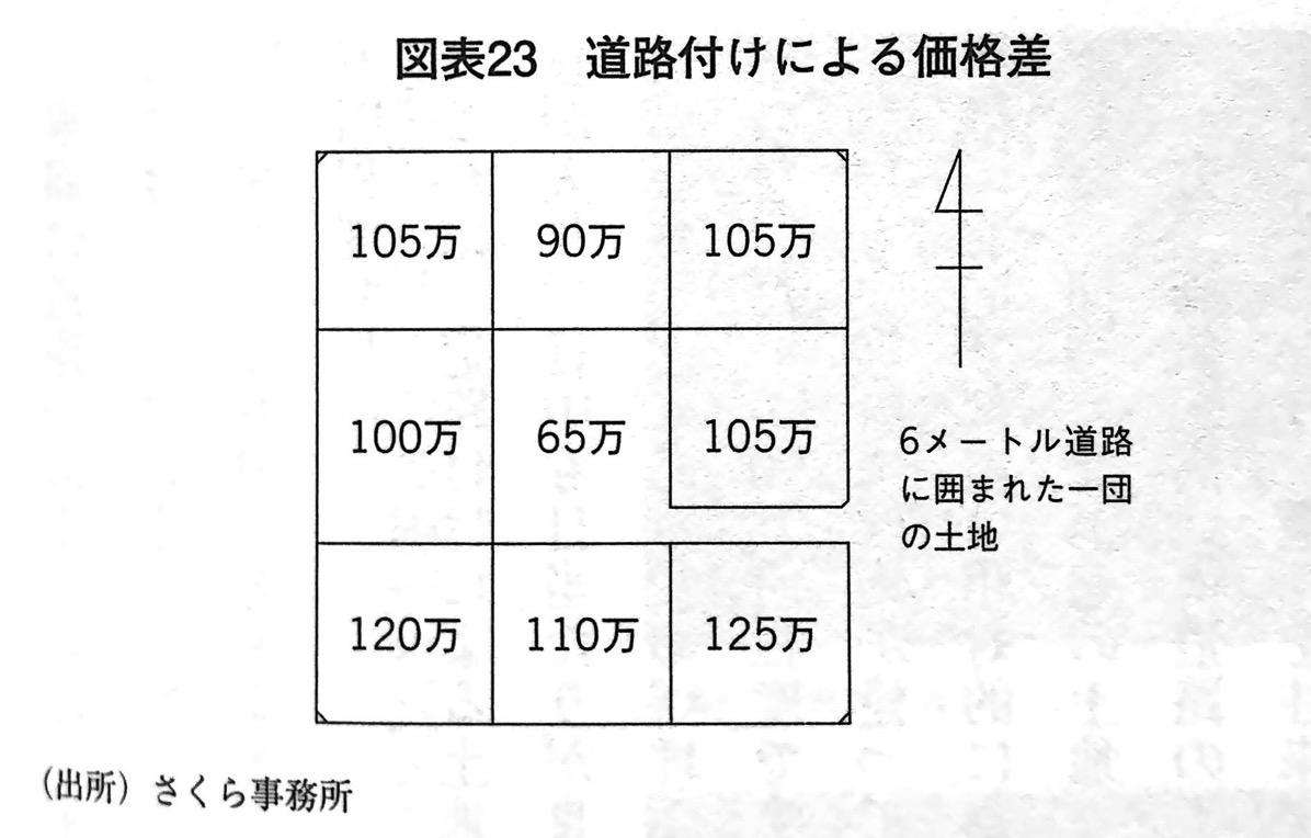 図表23 道路付けによる価格差 第5章P156