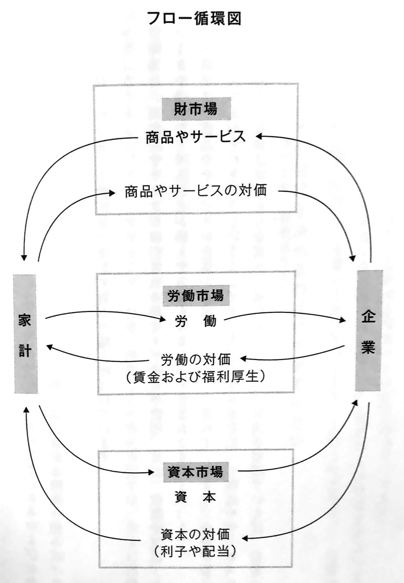 図 フロー循環図 第3章P44