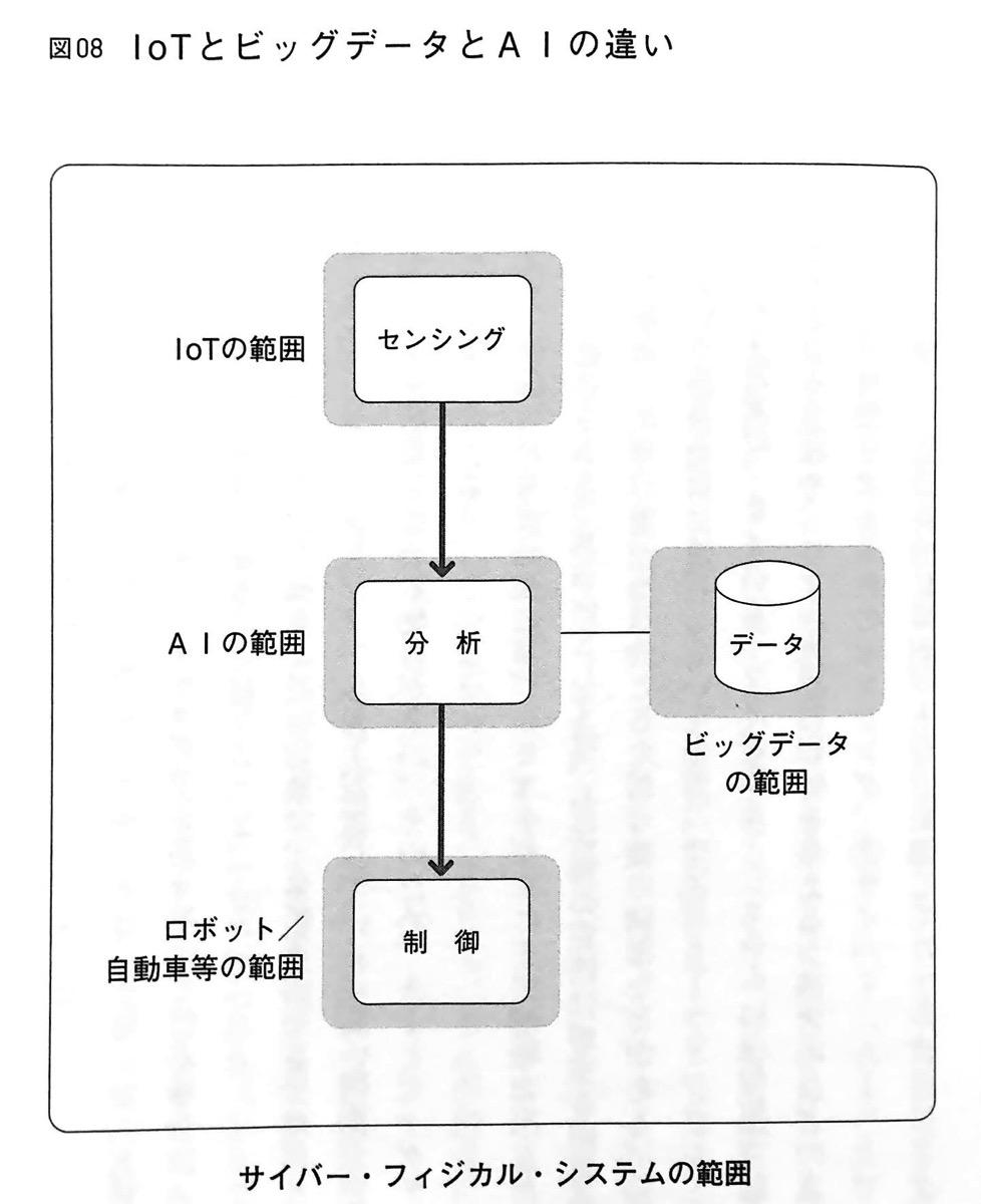 図08 IoTとビッグデータとAIの違い 2章P61