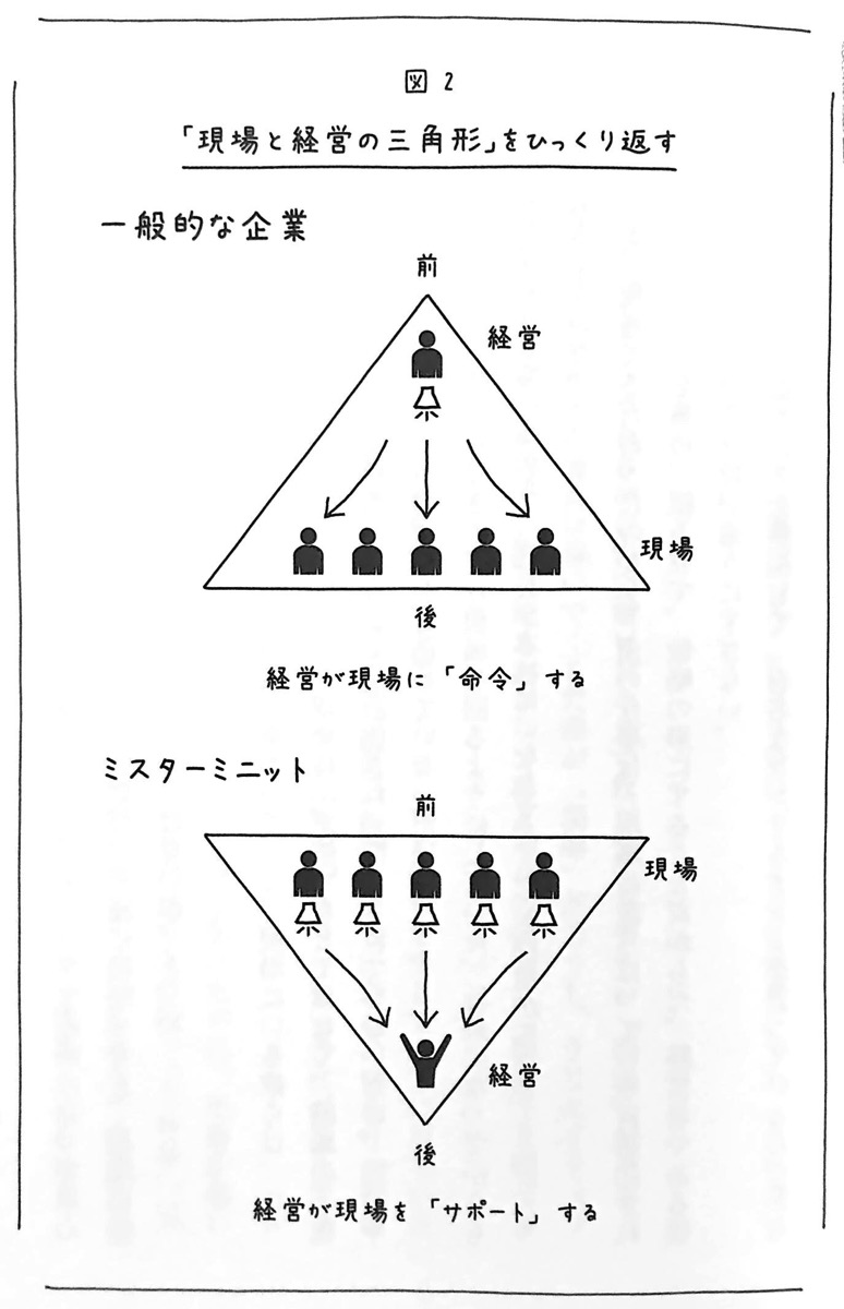 図2 現場と経営の三角形 をひっくり返す CHAP1P51