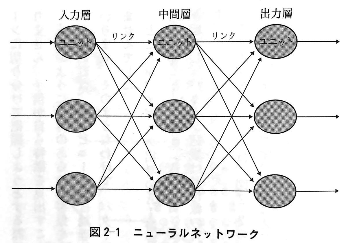 図2−1 ニューラルネットワーク 第2章P67