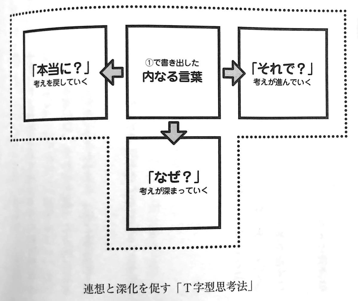 図2 連想と深化を促す T字型思考法 2章P94