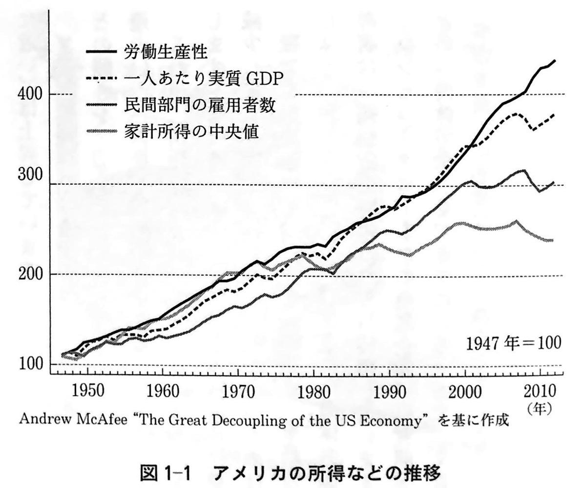 図1−1 アメリカの所得などの推移 第1章P33