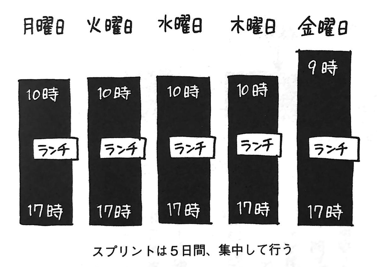 図2 スプリントは5日間 集中して行う 第3章P72