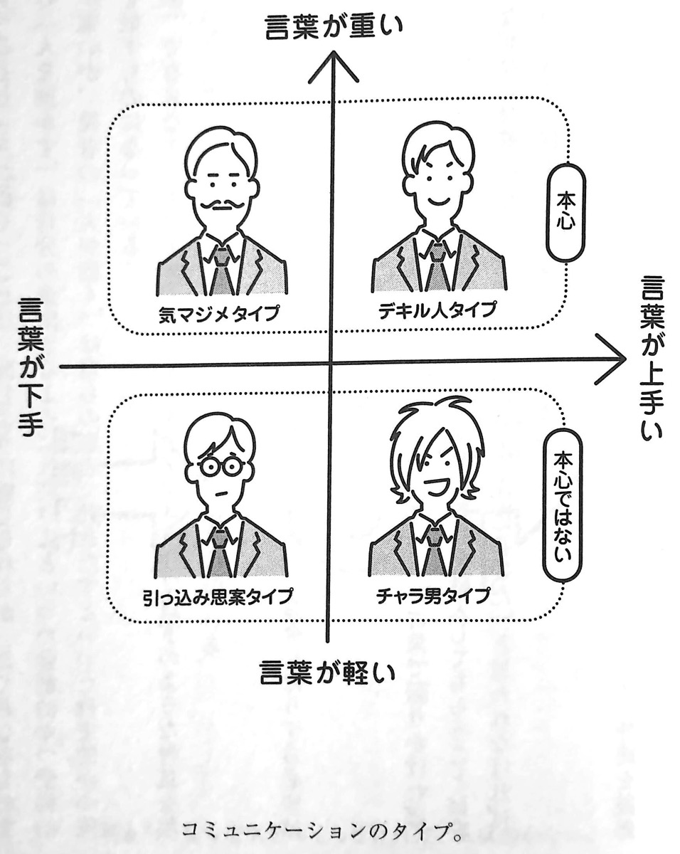 図1 コミュニケーションのタイプ 1章P47