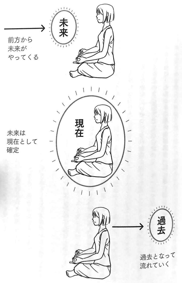 図5 インストール瞑想② 第3章P149