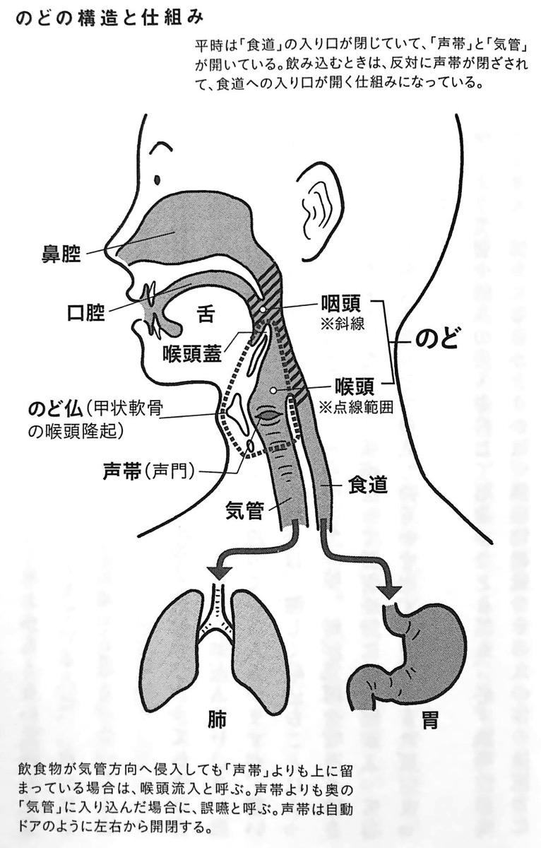 図1 のどの構造と仕組み 第1章P27