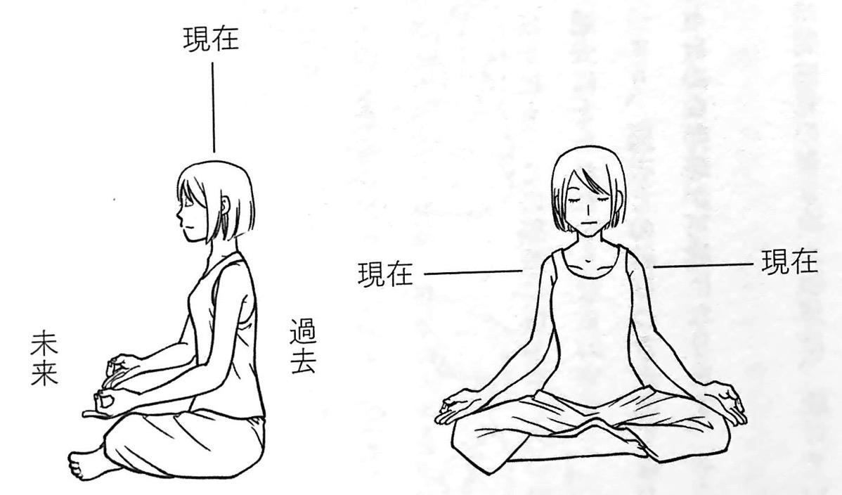 図4 インストール瞑想① 第3章P147