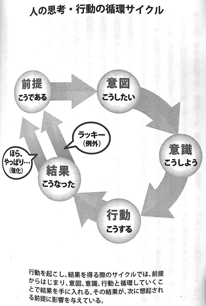 図 人の思考 行動の循環サイクル 第2章P144