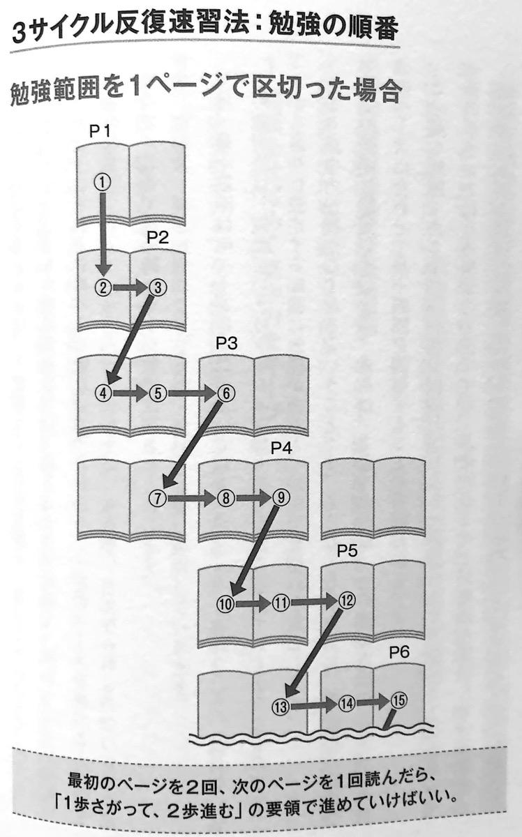 図2 3サイクル反復速習法 第2章P100