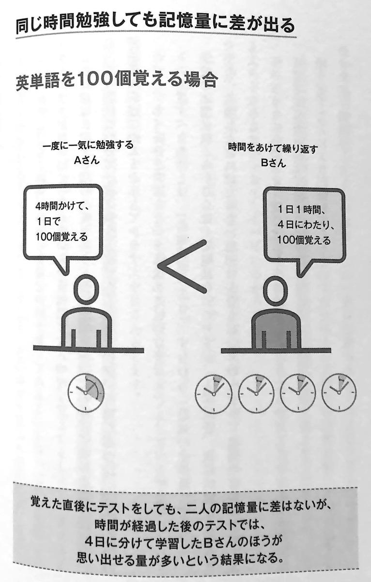 図1 同じ勉強をしても記憶量に差が出る 第2章P90