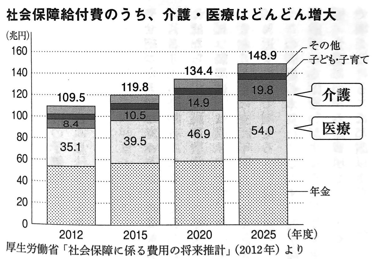 図2 社会保障給付費のうち 介護 医療はどんどん増大 未来の年表 第1部