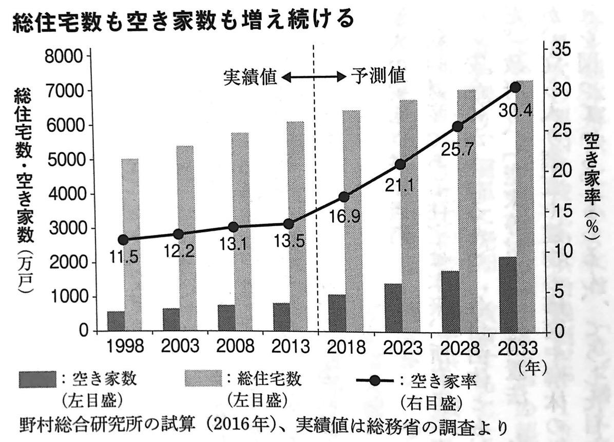 図3 総住宅数も空き家数も増え続ける 未来の年表 第1部