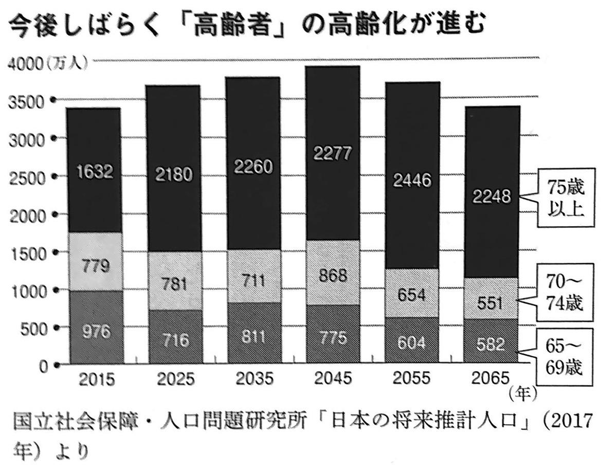 図1 今後しばらく 高齢者 の高齢化が進む 未来の年表 第1部
