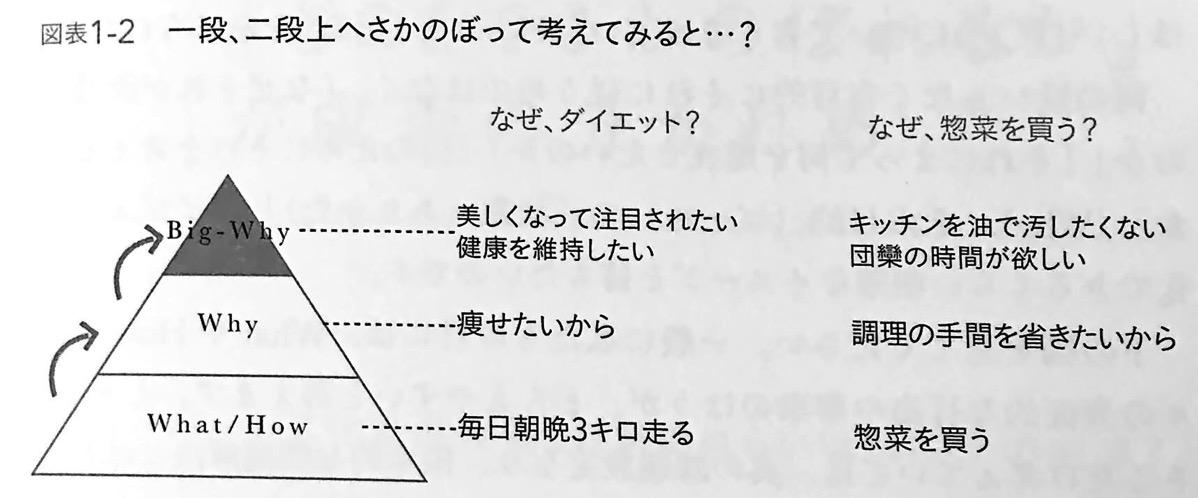 図表1 2 一段 二段さかのぼって考えてみると シンプルに結果を出す人の 5W1H思考 CHAP1